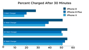 how-to-tell-if-my-iphone-8x-is-fast-charging-comparison-chart