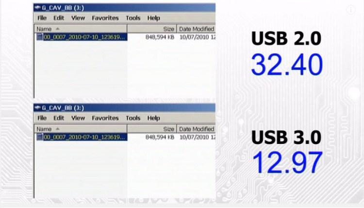 USB 3.0: What Is It and How It Is Superior to USB 2.0: data comparison