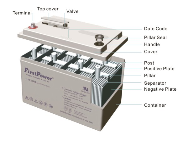 What Is Lead Acid Battery and How It Works: lead acid battery