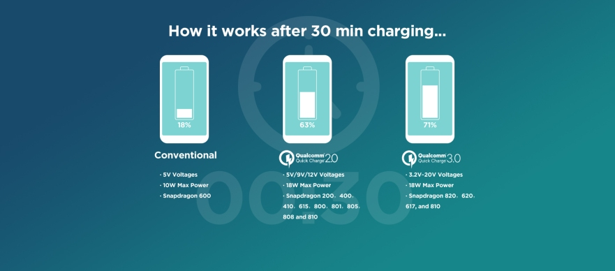 What is Quick Charge Technology 3