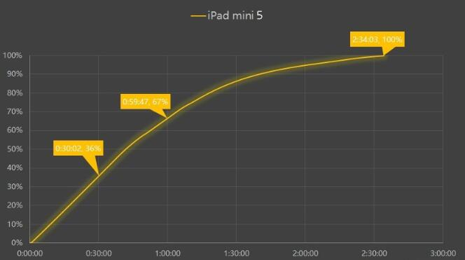 ipad-mini-5-fast-charging
