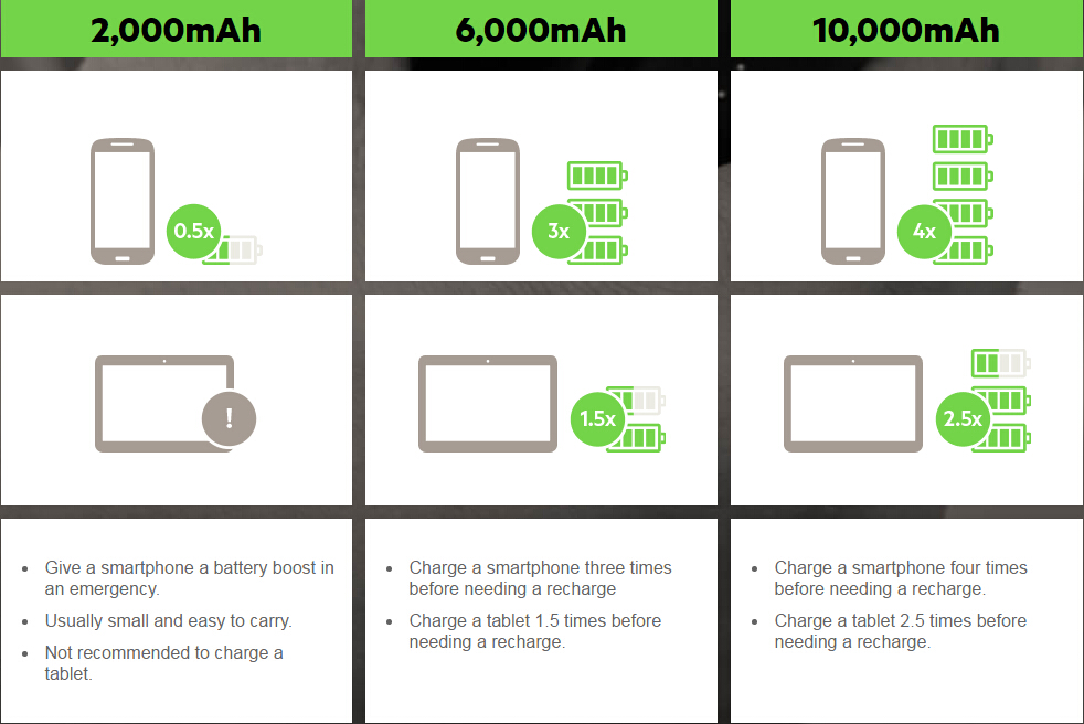 How to Choose mAh for Power Bank