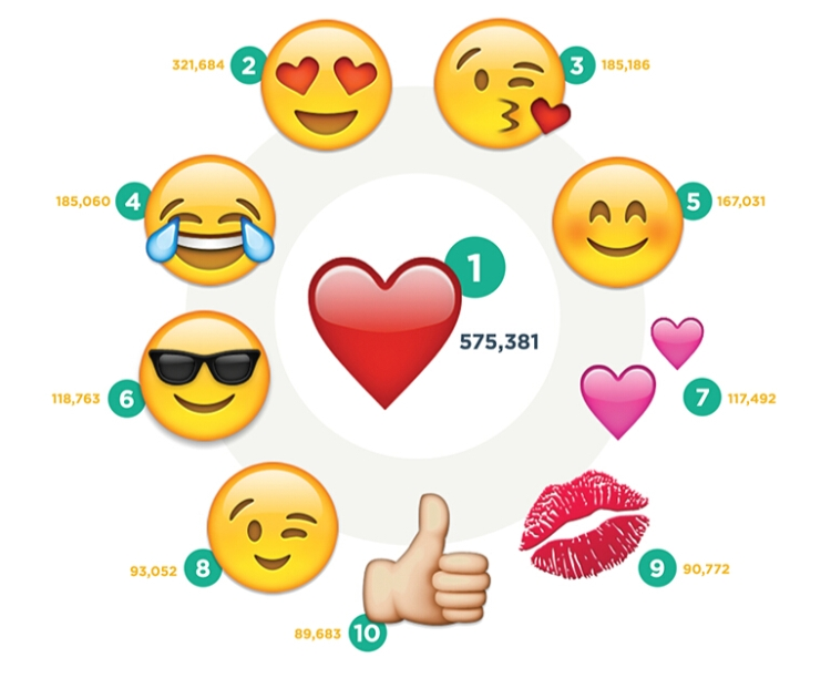 Most Popular Emojis