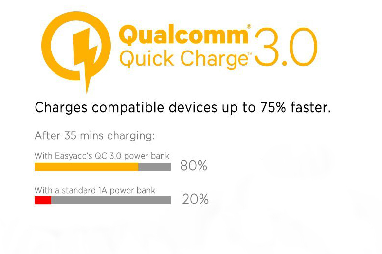 Best Fast Charging Power Bank:Quick Charge