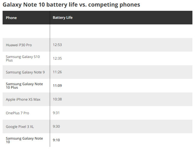 can-samsung-galaxy-note-10-10-plus-last-for-a-full-day-2