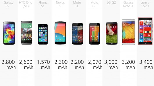 How Many Times Can A 6000mAh Power Bank Charge Androidphones