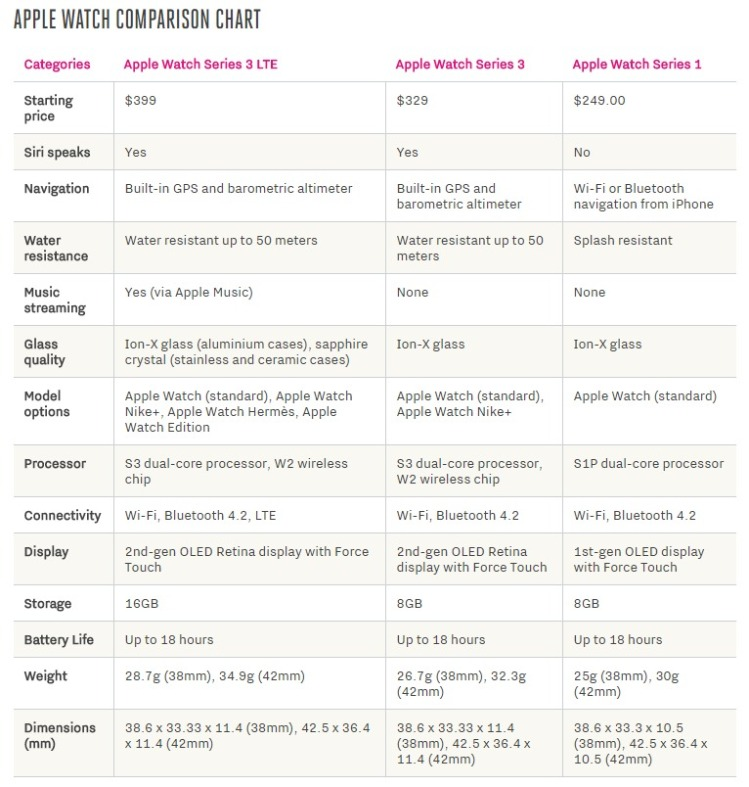 should-i-buy-apple-watch-series-3-with-lte-apple-watch-series-3-comparison-chart