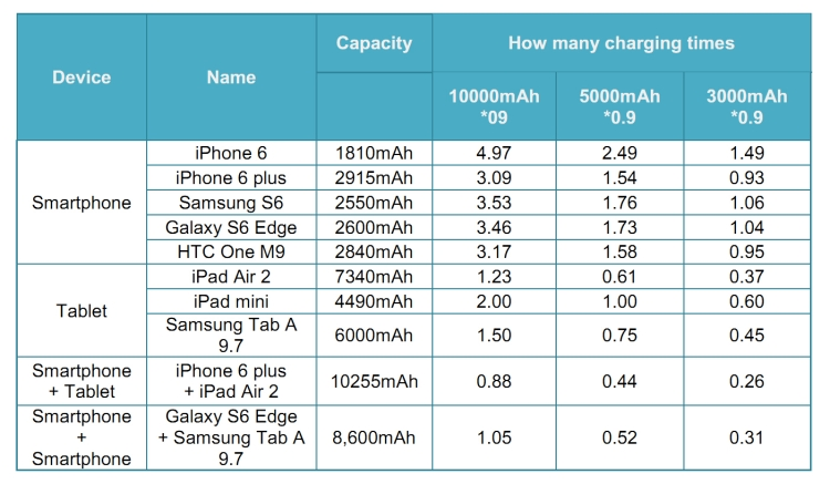 How many times can a 3000mAh power bank charge phone?