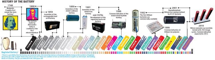 History of modern battery development: History of battery