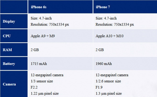 iPhone Battery Life Comparison 2