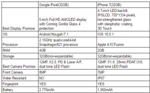 What is theDifference Between Google Pixel and iPhone 7 2.jpg
