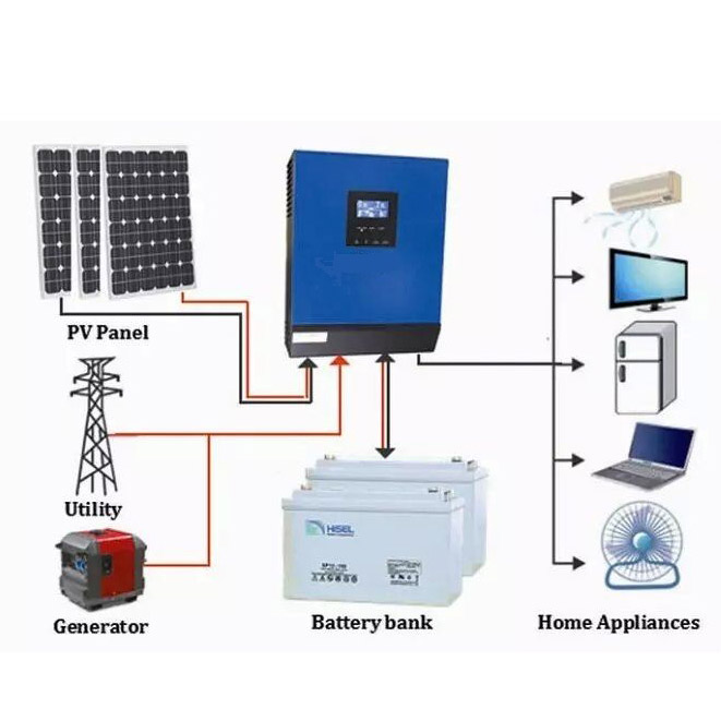 How solar charge controller help