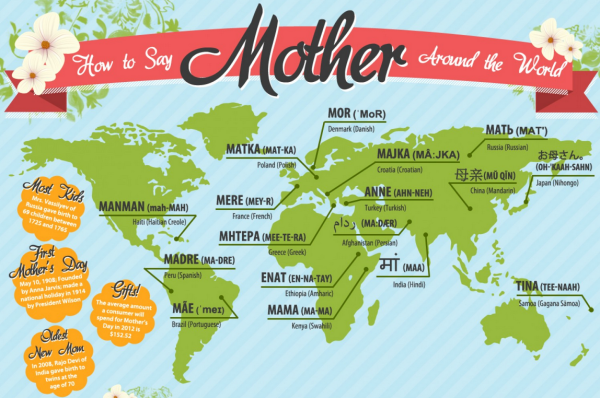 how to say mother around the world