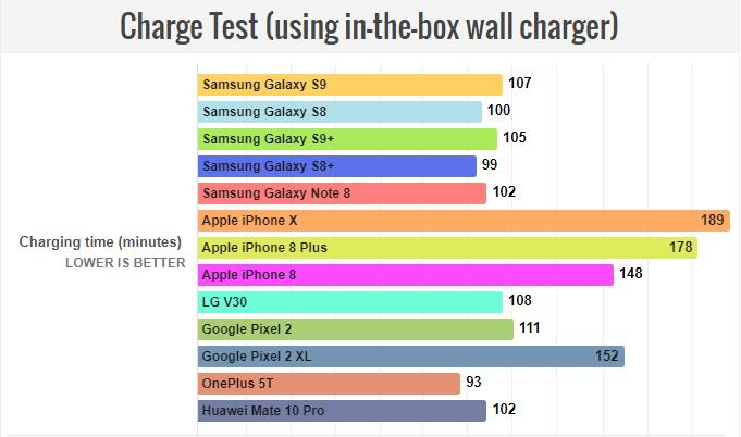 phonearena-battery-test-result