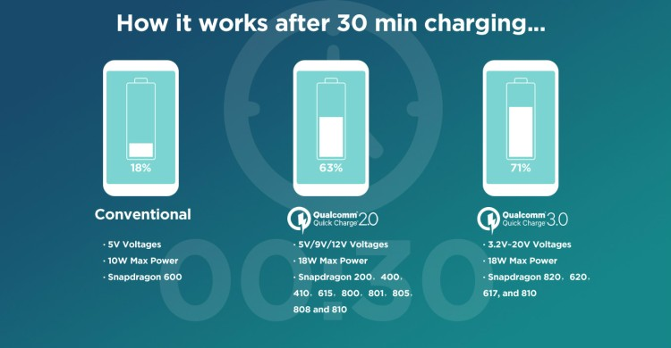 how-to-charge-quick-charge-3-0-power-bank-what-is-quick-charge-3-0