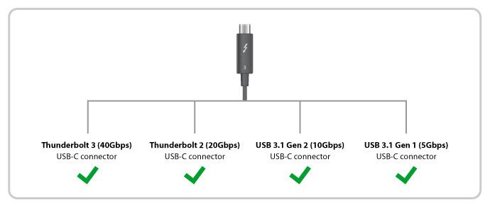 USB-C-and-Thunderbolt-3-not-the-same-3