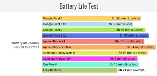 pixel-3-xl-battery-life-2