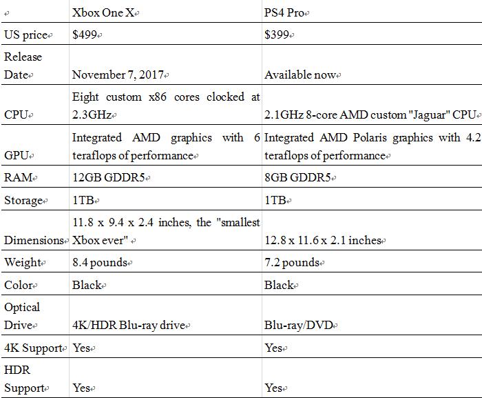 general_comparison