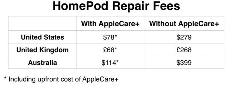 how-much-will-you-cost-to-repair-your-apple-homepod-with-without-AppleCare+